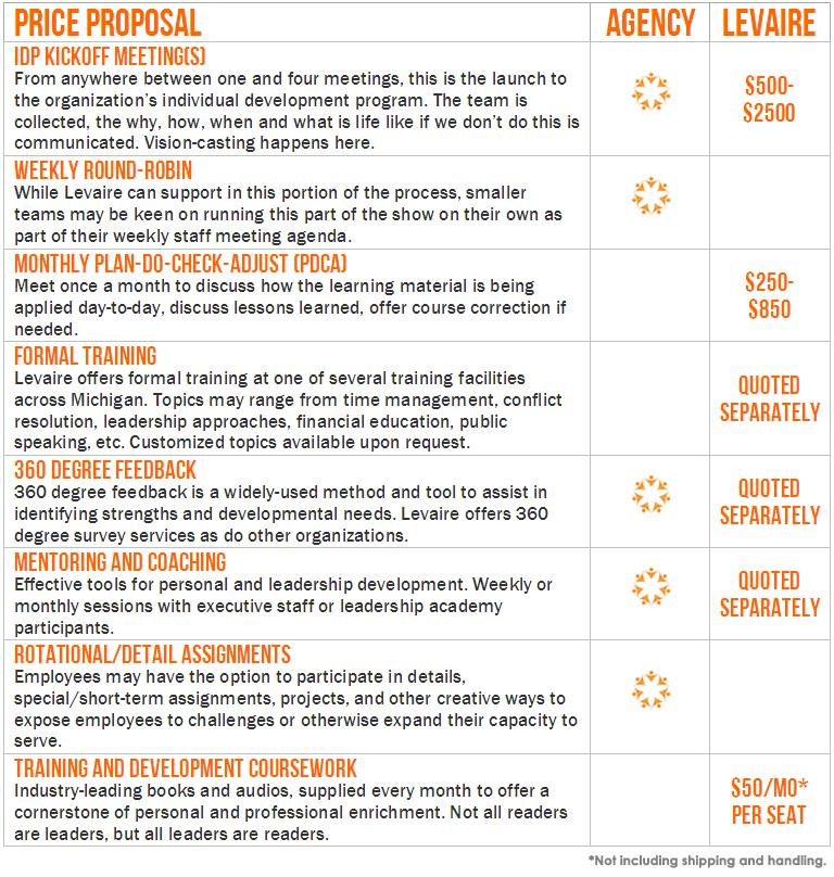 Employee Personal Development Plan Template. Personal Development