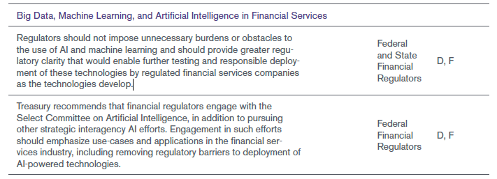 2018 treasury recommendations to congress regarding AI
